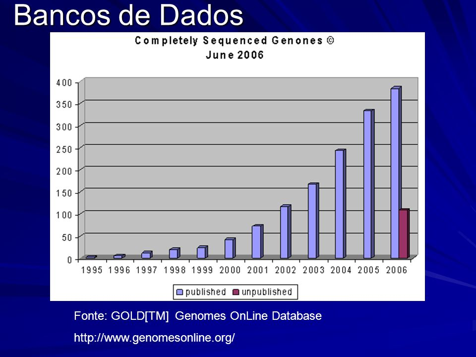 Bancos de Dados Fonte: GOLD[TM] Genomes OnLine Database